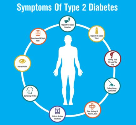 Symptoms-of-Diabetes-type-2